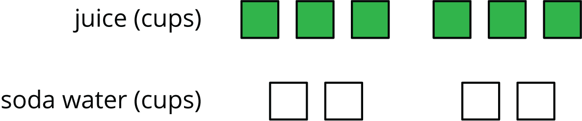 "A discrete diagram of squares that represent cups of juice and cups of soda water. The top row is labeled ""juice, in cups"" and contains 6 greens squares. The bottom row is labeled ""soda water, in cups"" and contains 4 white squares."
