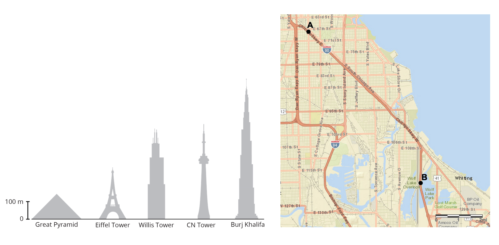 Two images of scale drawings. The first image is of 5 tall buildings and the second image is of a map. In the image of the buildings, each building is increasing in heightand are labeled from left to right, Great Pyramid, Eiffel Tower, Willis Tower, CN Tower, and Burj Khalifa. The left side of the image shows a scale labeled 0 meters and the top labeled 1 unit equals 100 meters. In the image of the map, there is a scale at the bottom right labeled 1 unit equals 2 miles. The map also shows two points labeled A and B with A near the top left of the map and B near the bottom right of the map.