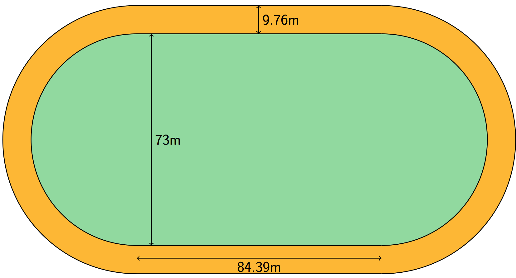 Line In A Running Track That Is Made Up Of Parts Of Circles And  Straight Lines? How Much Wire Is Needed To Make A Picture Frame As Shown In  The Diagram